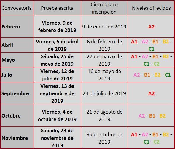 Convocatorias Exámenes Dele 2019 Del Instituto Cervantes