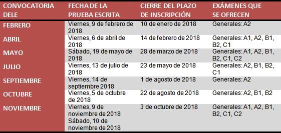 Convocatorias Exámenes Dele 2018 Del Instituto Cervantes