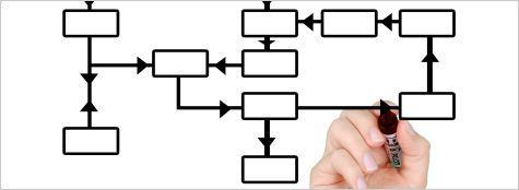 Organization Engineering (GIO)