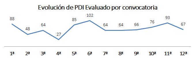 Evolución de PDI Evaluado por convocatoria