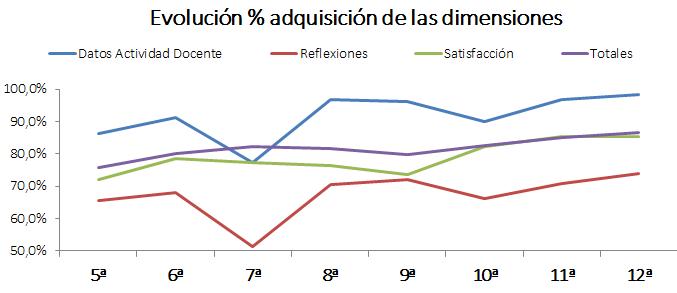 Evolución en porcentaje de adquisición de las dimensiones