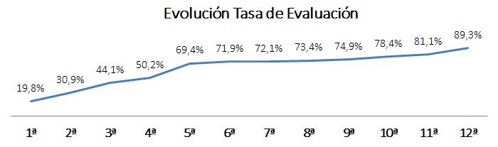 Evolución tasa de evaluación