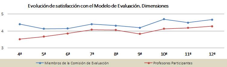 Gráfica de la evolución de satisfacción con el método de evaluación. Dimensiones