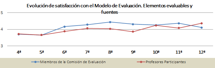 Gráfica de la evolución de la satisfacción con el modelo de evaluación. Elementos evaluables y fuentes