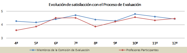 Gráfica de la evolución de satisfacción con el proceso de evaluación