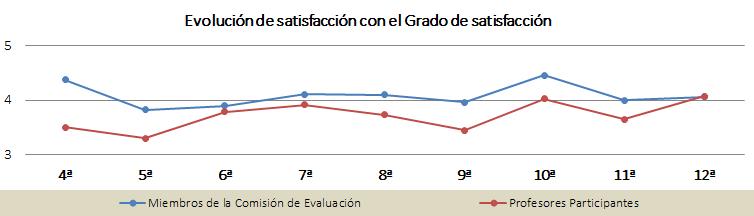 Gráfica de la evolución de satisfacción con el grado de satisfacción