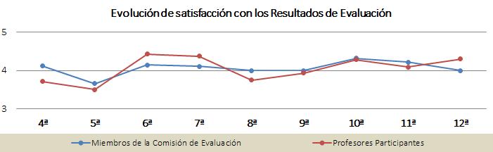 Gráfica de la evolución de satisfacción con los resultados de evaluación