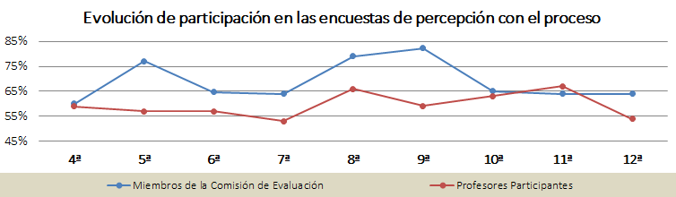 Gráfica de la evolución de participación en las encuestas de percepción con el proceso