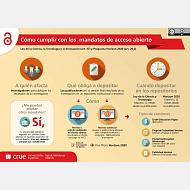 Cómo cumplir con los mandatos de acceso abierto