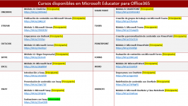 Cursos Microsoft Educator Office365