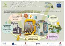 Proyecto LIFE+WOGAnMBR (LIFE13 ENV/ES/000779)